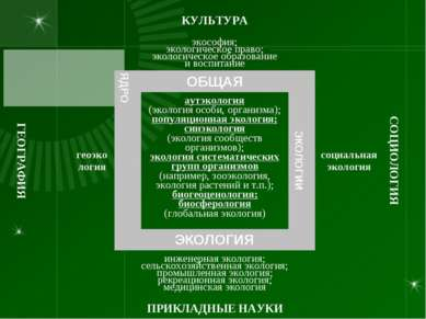 КУЛЬТУРА   экософия; экологическое право; экологическое образование и в...