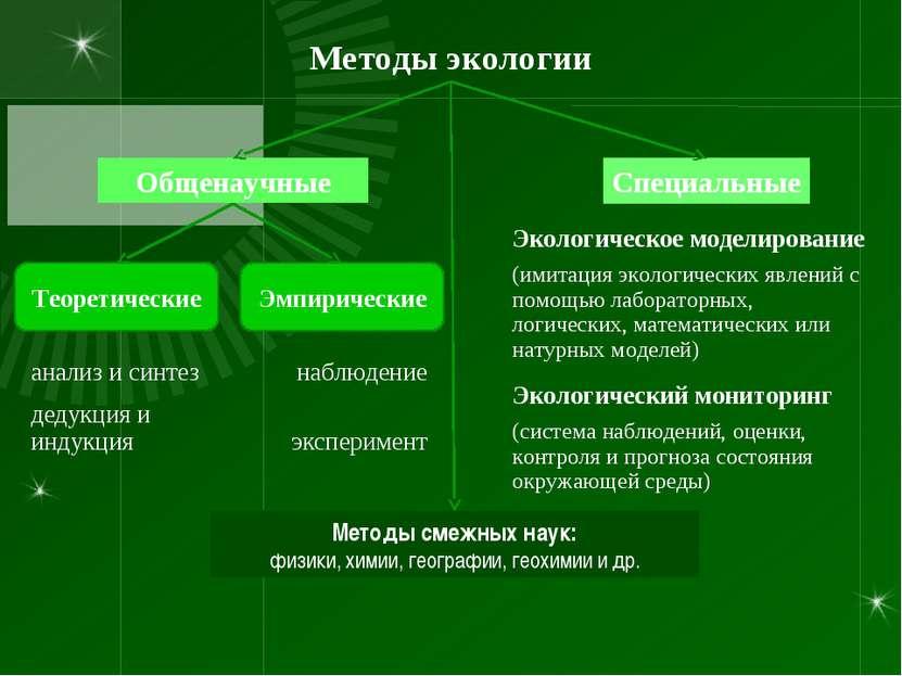 Методы экологии Общенаучные Специальные Теоретические Эмпирические Методы сме...