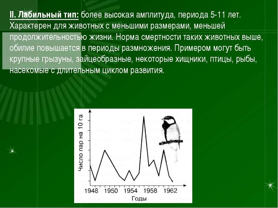 II. Лабильный тип: более высокая амплитуда, периода 5-11 лет. Характерен для ...