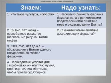 г.Усолье-Сибирское, МОУ «СОШ №2», Масленникова Г.В. Знаем: Надо узнать: 1. Чт...