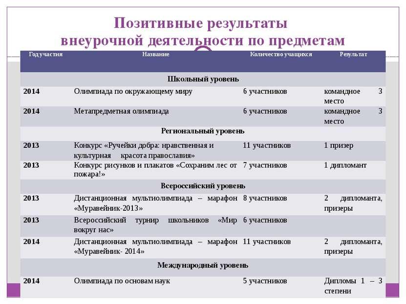 Позитивные результаты внеурочной деятельности по предметам Год участия Назван...