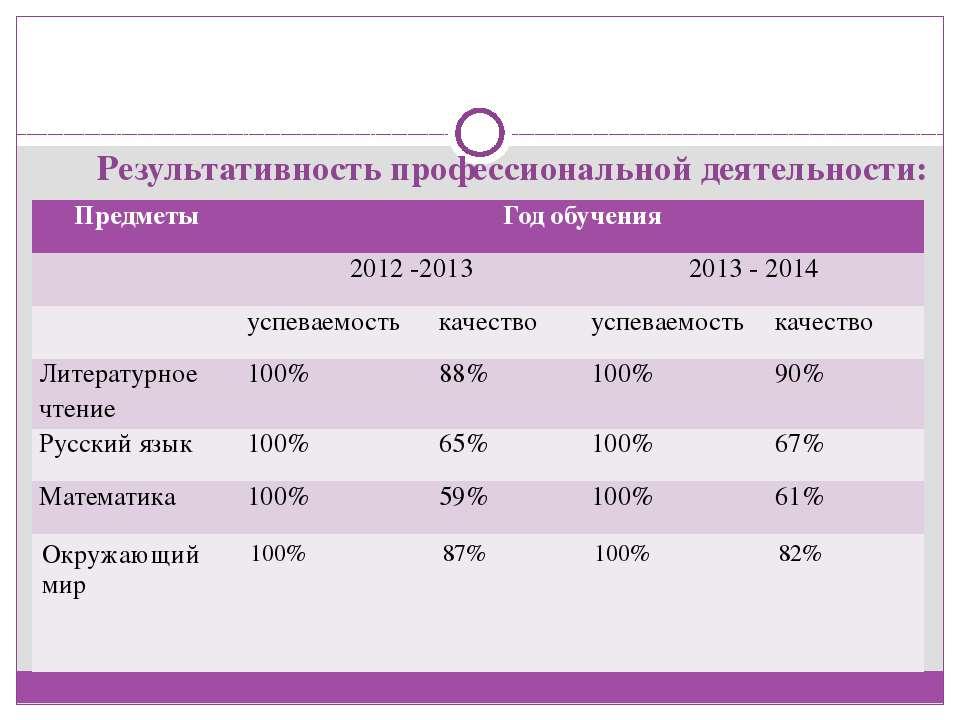 Результативность профессиональной деятельности: Предметы Год обучения 2012 -2...