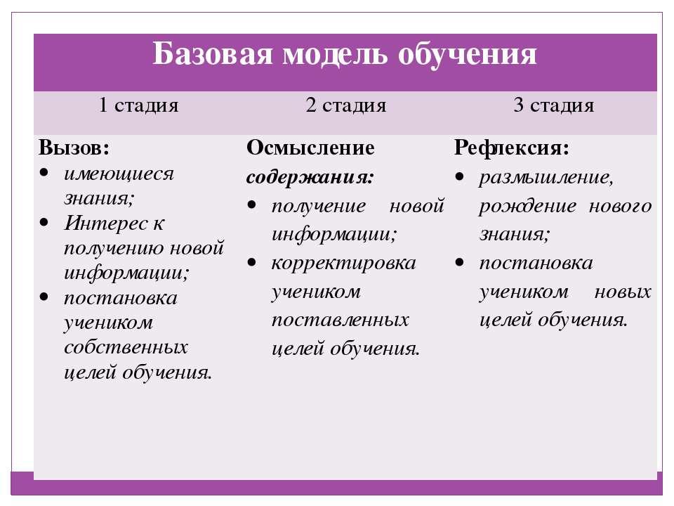 Базовая модель обучения 1 стадия 2 стадия 3 стадия Вызов: имеющиеся знания; И...