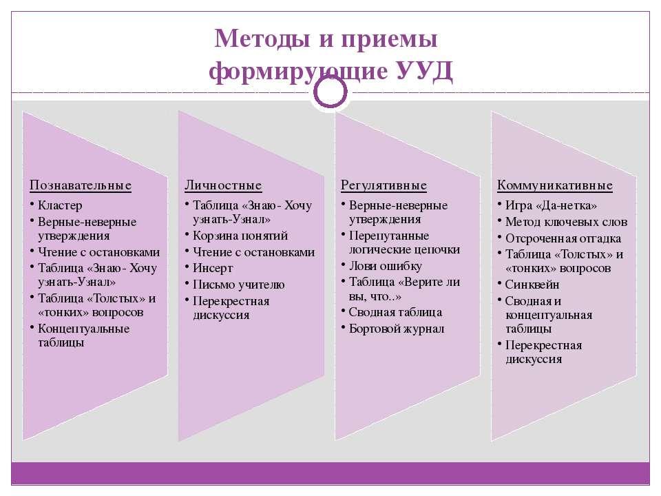 Методы и приемы формирующие УУД