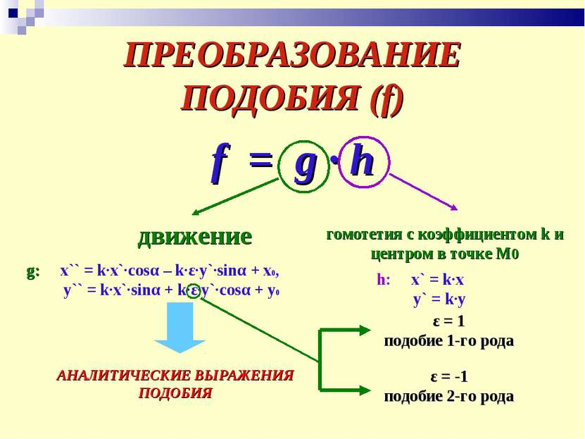 ПРЕОБРАЗОВАНИЕ ПОДОБИЯ (f) f = g ∙ h движение гомотетия с коэффициентом k и ц...