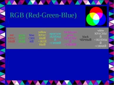 RGB (Red-Green-Blue) red КРАСНЫЙ green ЗЕЛЁНЫЙ blue СИНИЙ yellow КРАСНЫЙ +ЗЕЛ...