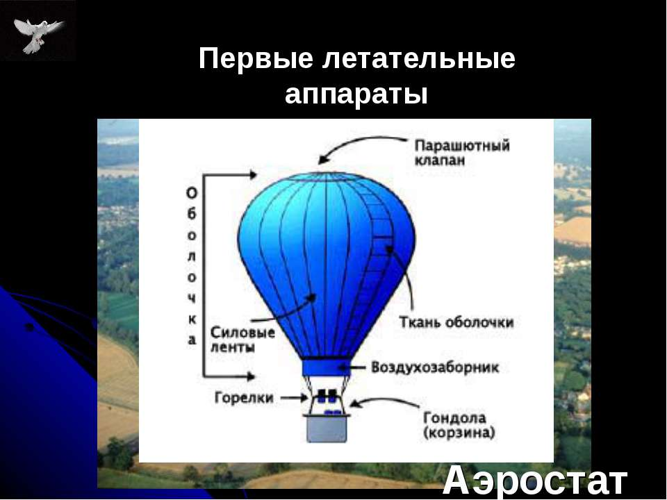 Аэростат Первые летательные аппараты