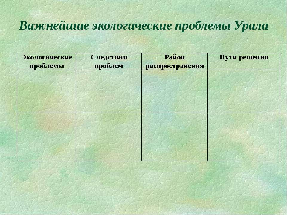 Важнейшие экологические проблемы Урала