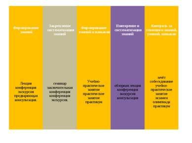 Формирование знаний Закрепление систематизациязнаний Формирование умений и на...
