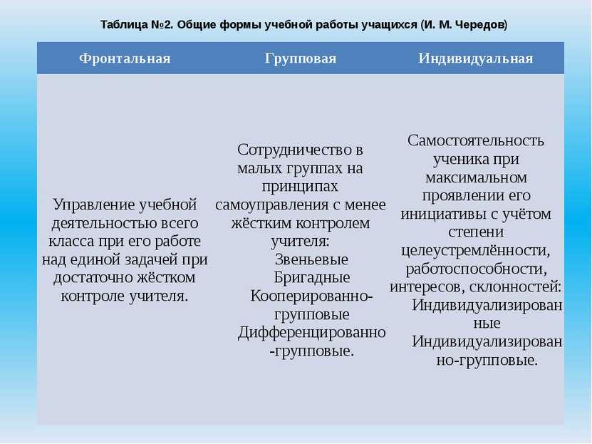 Таблица №2. Общие формы учебной работы учащихся (И. М. Чередов) Фронтальная Г...
