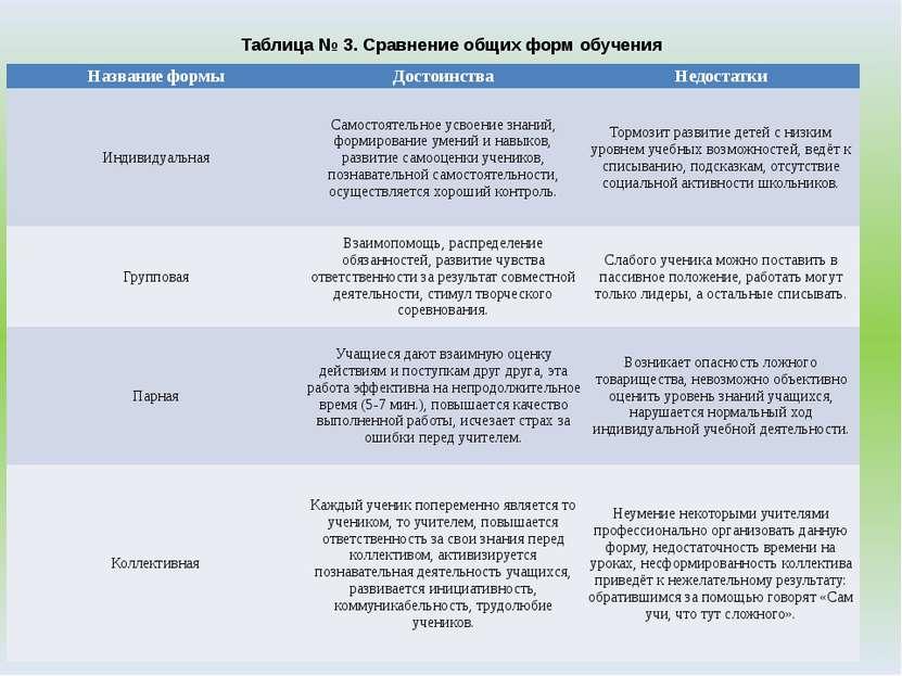 Таблица № 3. Сравнение общих форм обучения Название формы Достоинства Недоста...