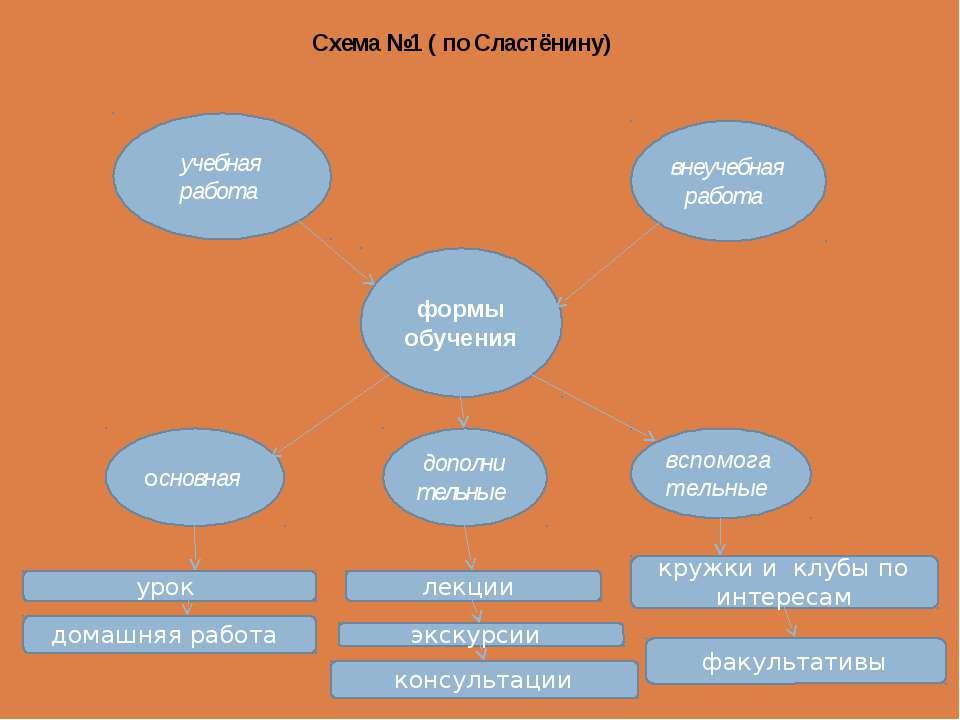 Схема №1 ( по Сластёнину) учебная работа внеучебная работа формы обучения осн...