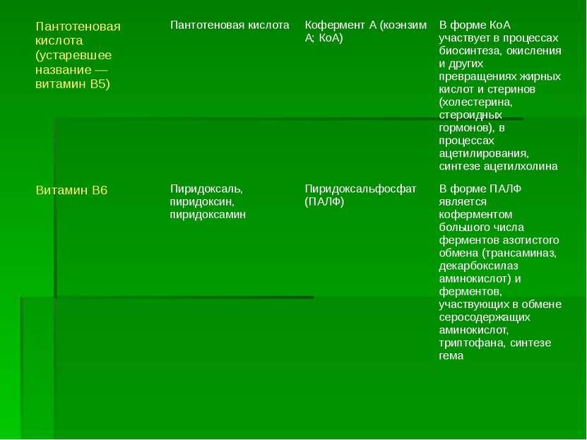 Пантотеновая кислота (устаревшее название— витамин В5) Пантотеновая кислота ...