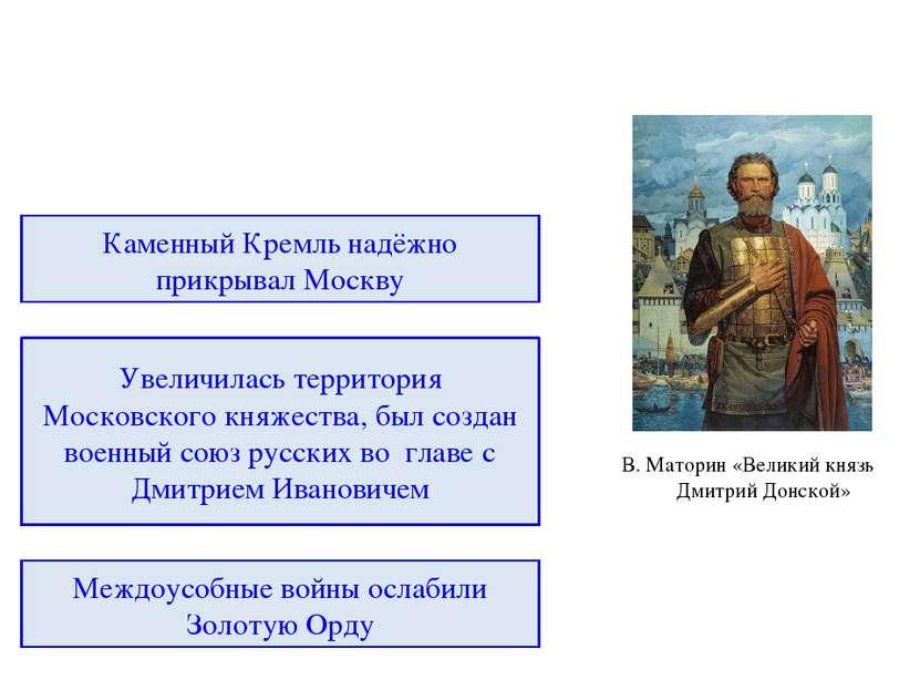 Накануне решающего сражения РУСЬ ОРДА Отказ платить дань Орде Сражение на рек...