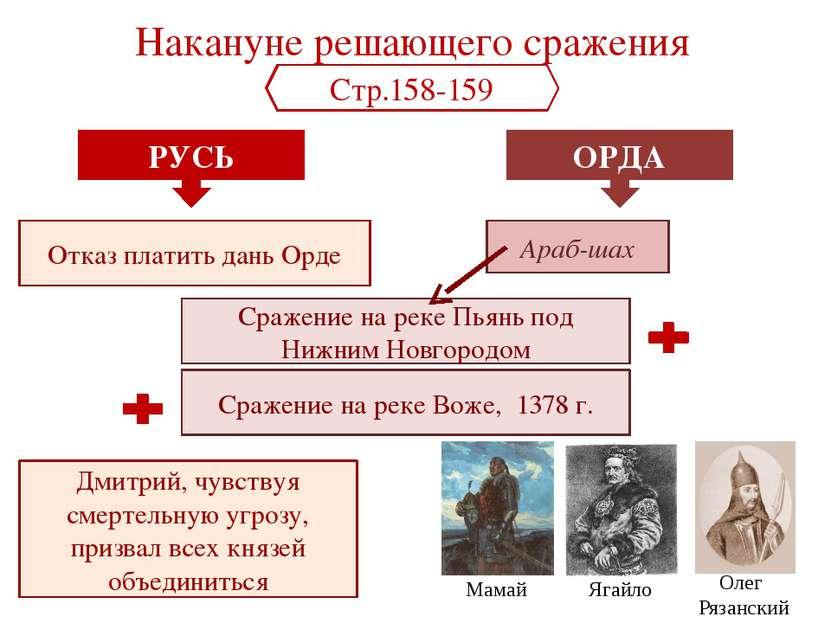 Перед битвой Дмитрий Иванович заехал в Троице-Сергиев монастырь, где получил ...