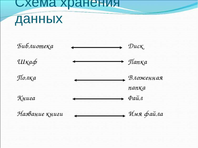 Схема хранения данных Библиотека Диск Шкаф Папка Полка Вложенная папка Книга ...