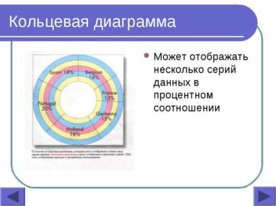 Кольцевая диаграмма Может отображать несколько серий данных в процентном соот...