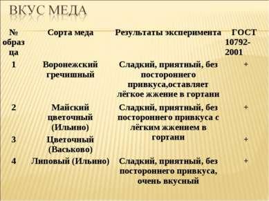 № образца Сорта меда Результаты эксперимента ГОСТ 10792-2001 1 Воронежский гр...