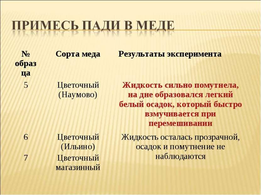 № образца Сорта меда Результаты эксперимента 5 Цветочный (Наумово) Жидкость с...