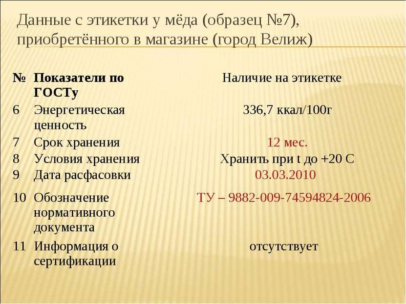 Данные с этикетки у мёда (образец №7), приобретённого в магазине (город Велиж...