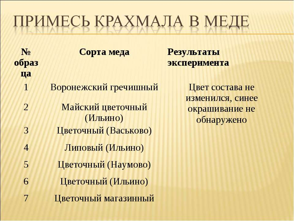 № образца Сорта меда Результаты эксперимента 1 Воронежский гречишный Цвет сос...