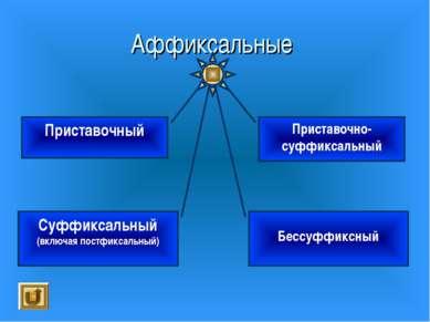 Аффиксальные Приставочный Суффиксальный (включая постфиксальный) Приставочно-...