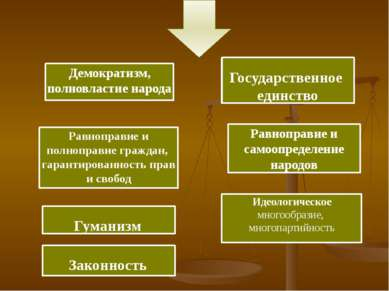 Демократизм, полновластие народа Равноправие и полноправие граждан, гарантиро...