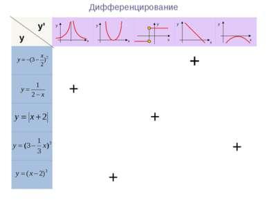 Дифференцирование + + + + + y y' y y y y y x x x x x