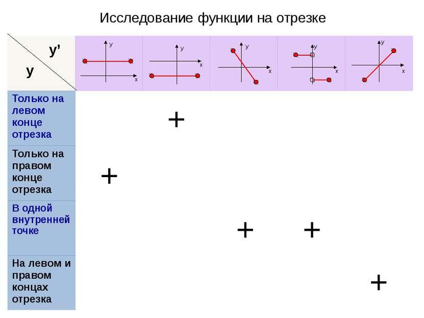 Исследование функции на отрезке у y' + + + + + х х х х х у у у у у Только на ...