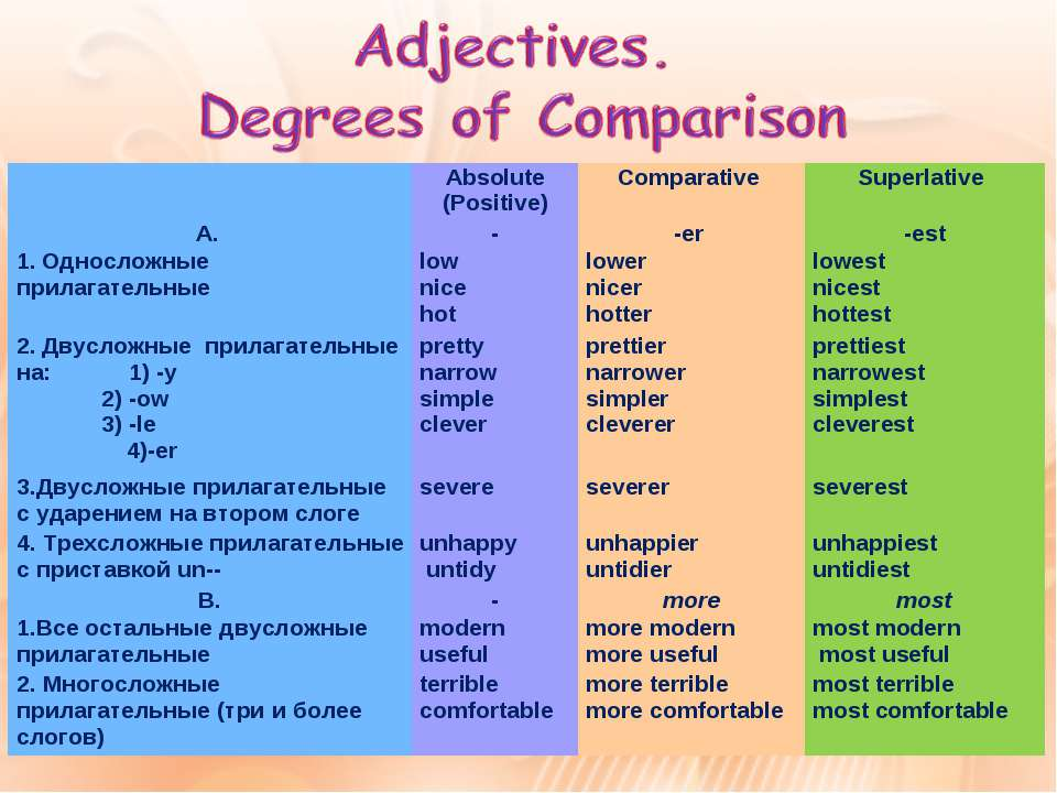 Absolute (Positive) Comparative Superlative A. - -er -est 1. Односложные прил...