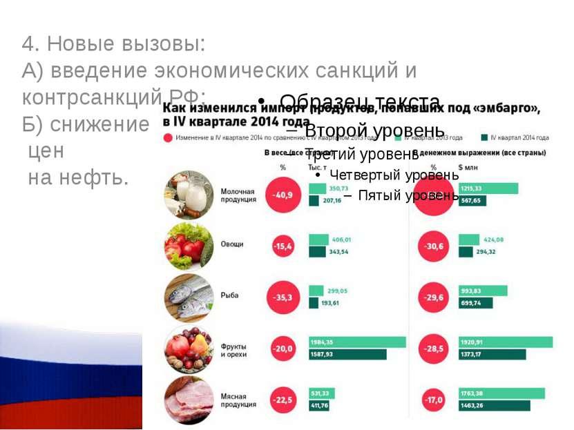 4. Новые вызовы: А) введение экономических санкций и контрсанкций РФ; Б) сниж...