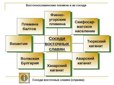 Восточнославянские племена и их соседи Соседи восточных славян (справка)