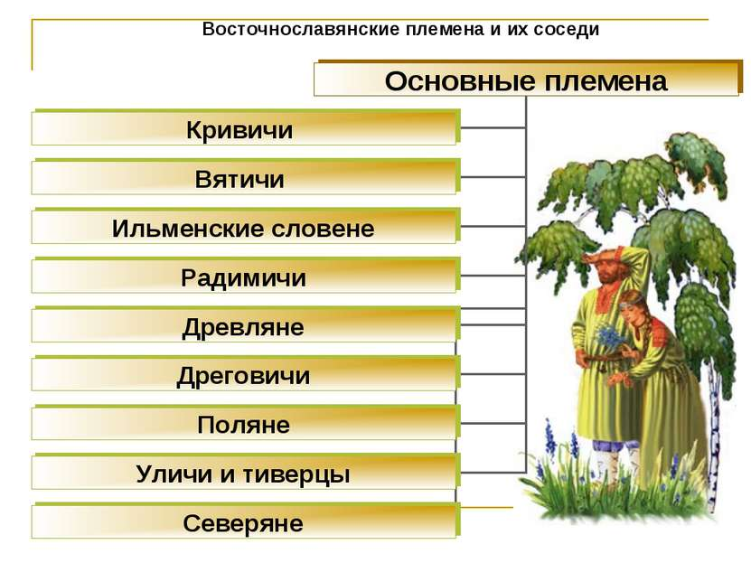 Восточнославянские племена и их соседи