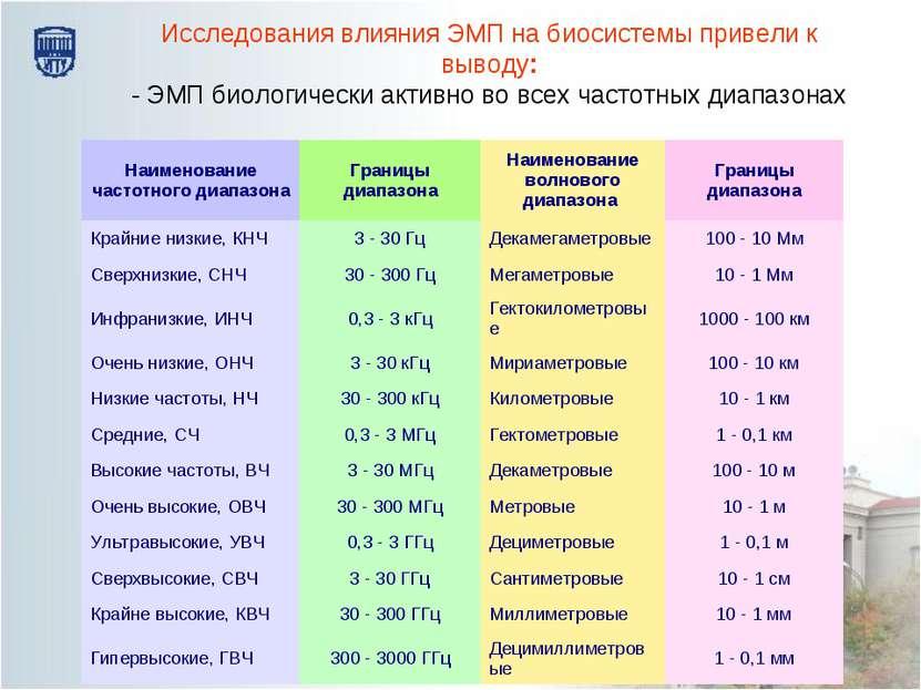Исследования влияния ЭМП на биосистемы привели к выводу: - ЭМП биологически а...