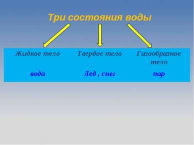 Три состояния воды Жидкое тело Твердое тело Газообразное тело вода Лед , снег...