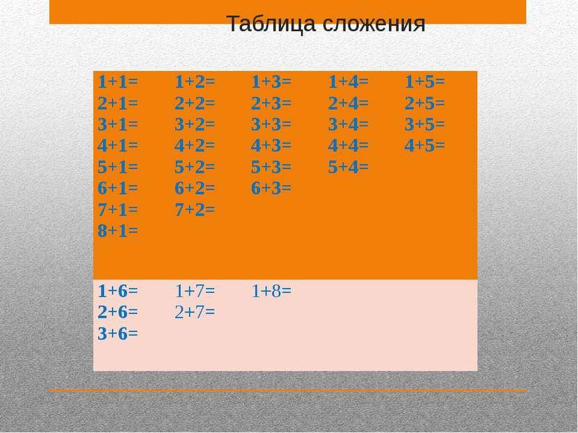 Таблица сложения 1+1= 2+1= 3+1= 4+1= 5+1= 6+1= 7+1= 8+1= 1+2= 2+2= 3+2= 4+2= ...