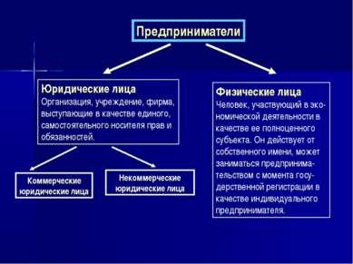 Предприниматели Юридические лица Организация, учреждение, фирма, выступающие ...