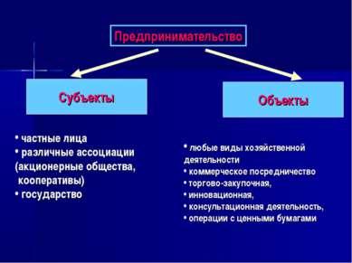 Предпринимательство Субъекты Объекты частные лица различные ассоциации (акцио...