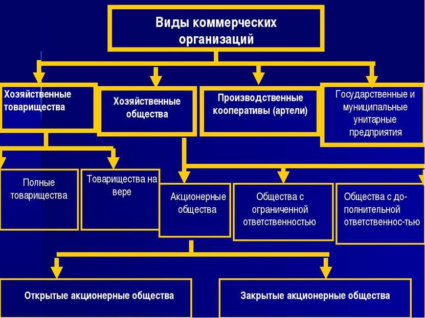 Виды коммерческих организаций Хозяйственные товарищества Хозяйственные общест...