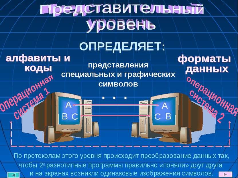 ОПРЕДЕЛЯЕТ: представления специальных и графических символов A B С A B С По п...