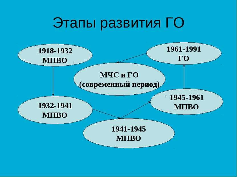 Этапы развития ГО 1918-1932 МПВО 1932-1941 МПВО 1941-1945 МПВО 1945-1961 МПВО...