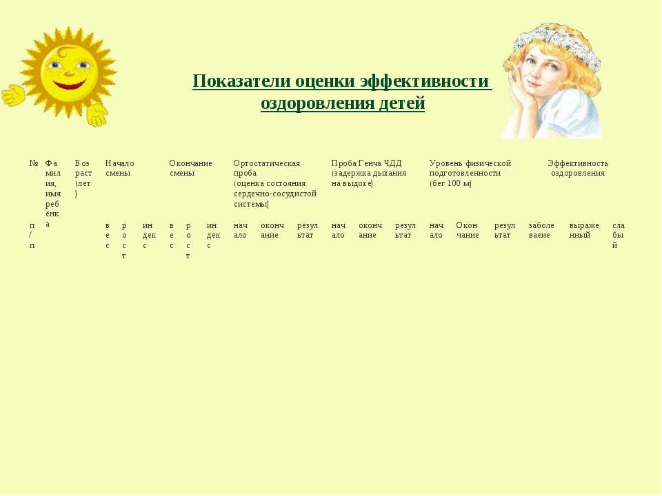 Показатели оценки эффективности оздоровления детей № Фамилия, имя ребёнка Воз...