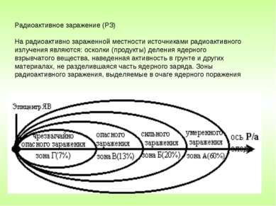 Радиоактивное заражение (РЗ) На радиоактивно зараженной местности источниками...