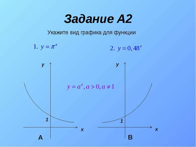 Задание A2 Укажите вид графика для функции А В