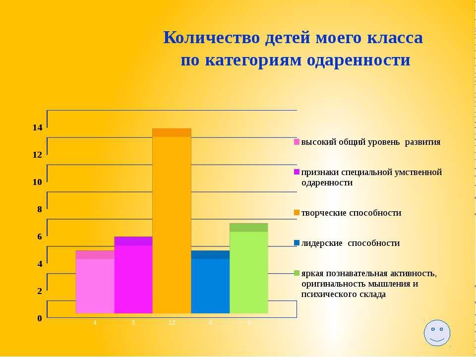 Формы самореализации детей, организованные в 2009-2011г. Форма Уровень Интелл...