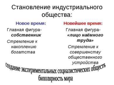 Становление индустриального общества: Новое время: Главная фигура- собственни...