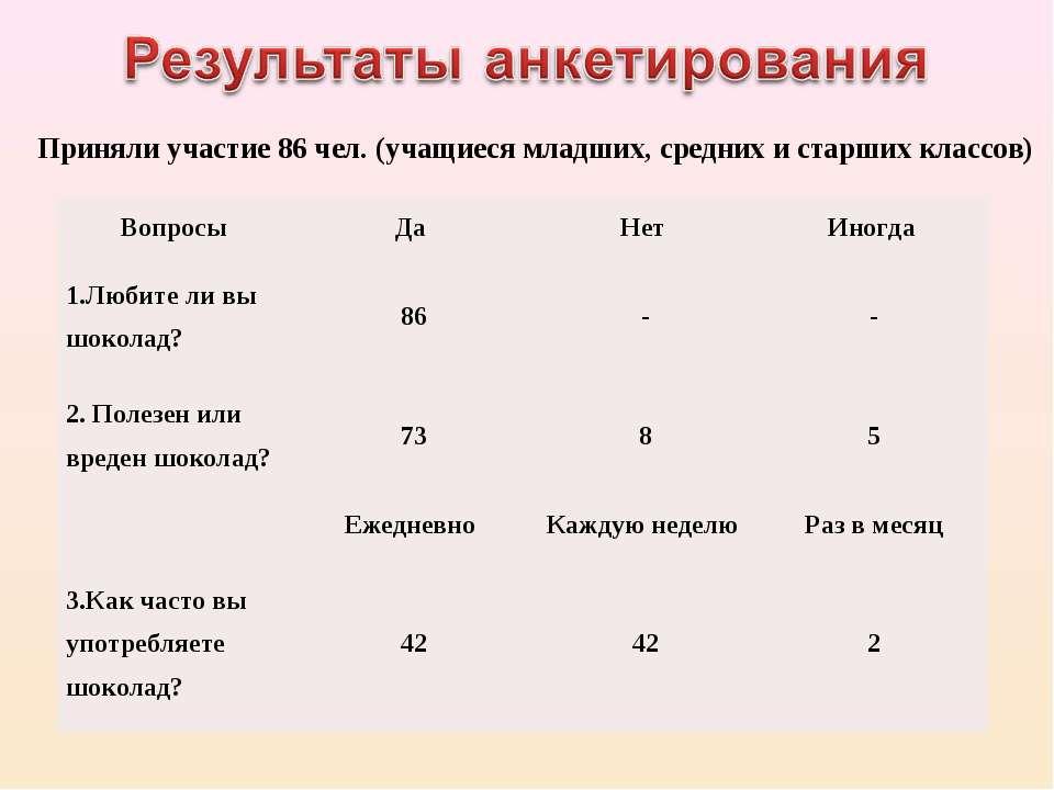 Приняли участие 86 чел. (учащиеся младших, средних и старших классов) Вопросы...