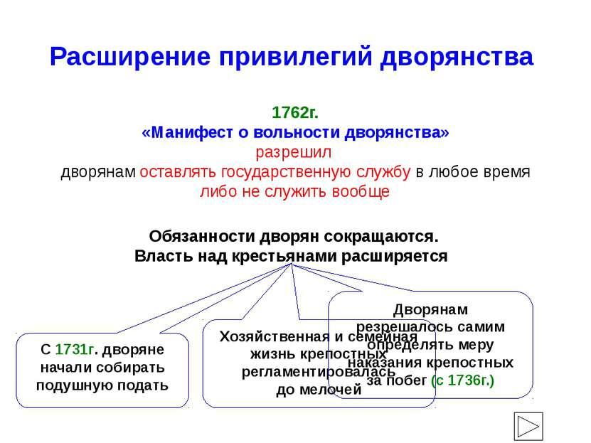 Расширение привилегий дворянства 1762г. «Манифест о вольности дворянства» раз...