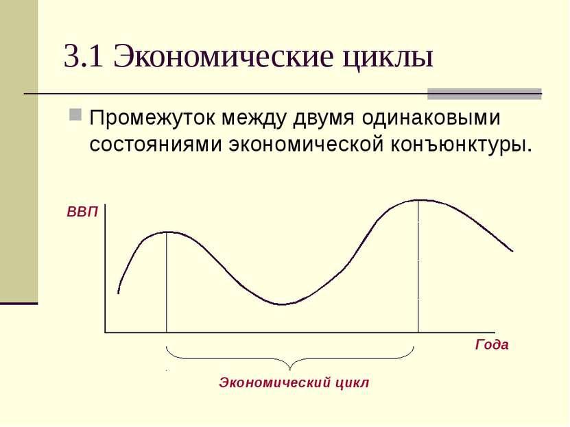 3.1 Экономические циклы Промежуток между двумя одинаковыми состояниями эконом...