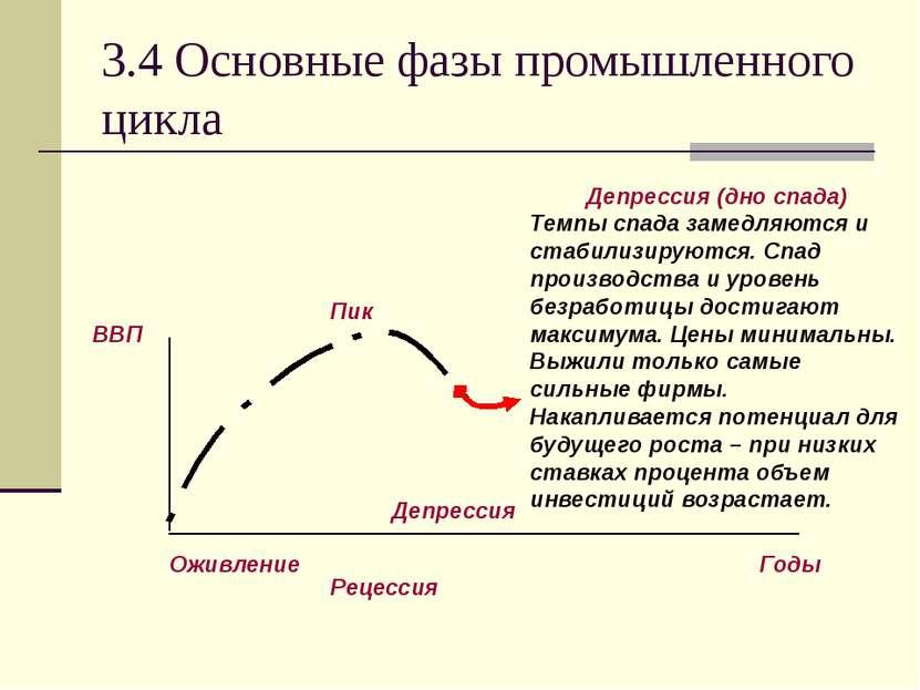 3.4 Основные фазы промышленного цикла Депрессия (дно спада) Темпы спада замед...
